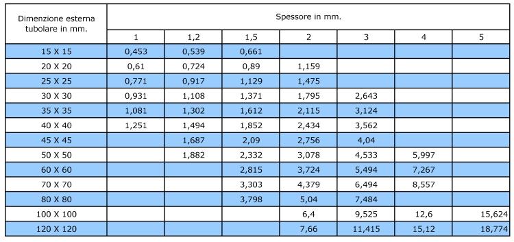 Tabella peso teorico tubi quadri in acciaio inossidabile AISI 304 e AISI 316