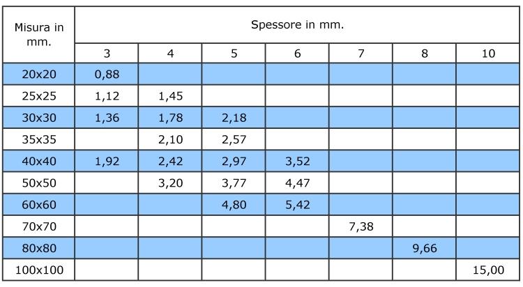 Tabella peso teorico delle barre angolari a lati uguali in acciaio inossidabile AISI 304 e AISI 316