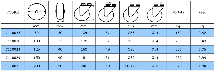 Tabella dimensionale e di portata delle ruote con supporto inox, senza piastra