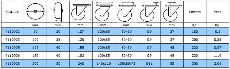 Tabella dimensionale e di portata delle ruote con supporto inox e piastra girevole